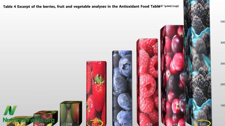 Best Berries