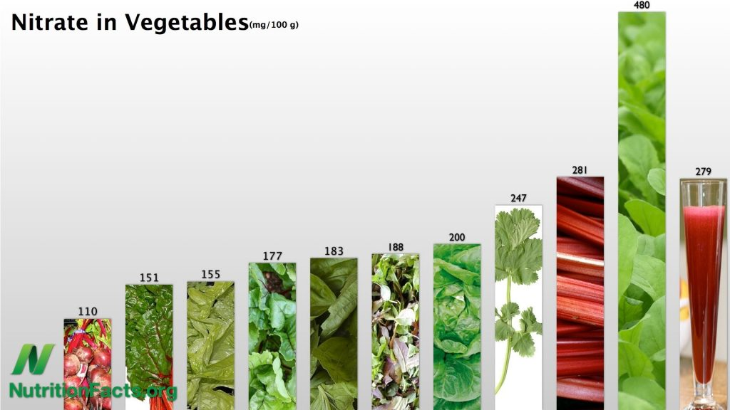 Vegetables High Nitrate Foods